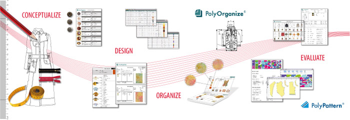 Style development in the fashion industy - PolyPattern is used for pattern construction (drafting). Patterns are graded to specific sizes or using the made-to-measure module. Marker layout is automatically generated using the automarker module and then plotted on a wide width plotter or is output to an automatic fabric cutter. Complete style specifications are developed using PolyOrganize.